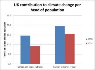 Graph of UK carbon footprint